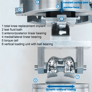 Implant Testing - Fatigue test baseplate/bearing fixation ASTM F2722